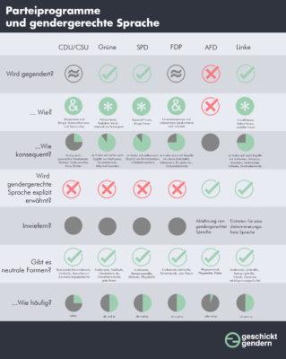 Gendern-Wahlprogramm-Check